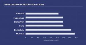 AI Professionals in India