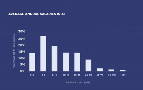 Artificial Intelligent Average Annual Salary